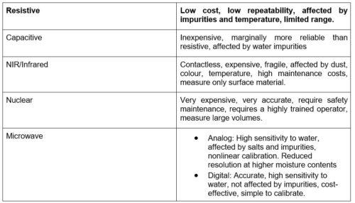 Hydronix explains the different moisture sensors available