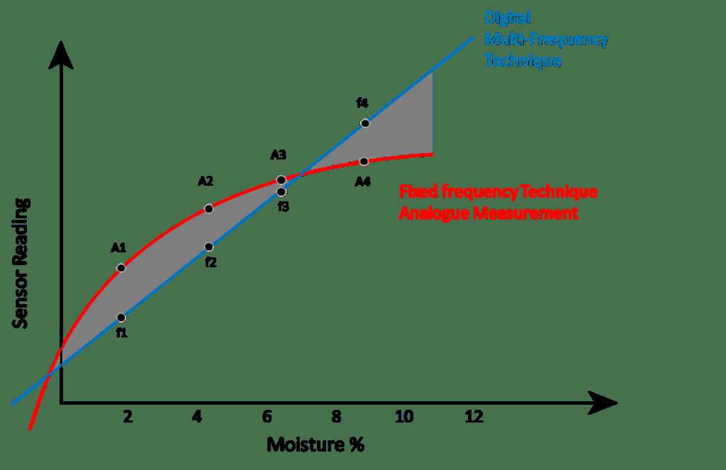 Hydronix digital versus analogue sensors graph