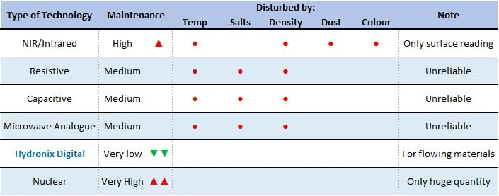 Hydronix moisture sensors comparison table